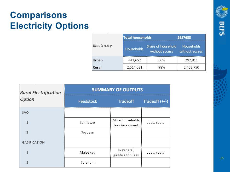 Comparisons Electricity Options