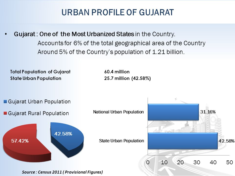 URBAN PROFILE OF GUJARAT