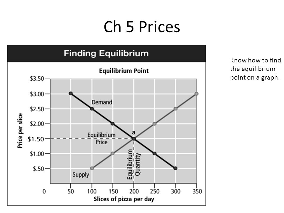 Ch 5 Prices Know how to find the equilibrium point on a graph.