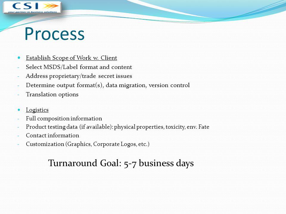 Process Turnaround Goal: 5-7 business days