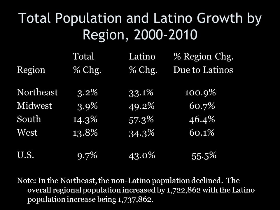 Total Population and Latino Growth by Region, 2000-2010