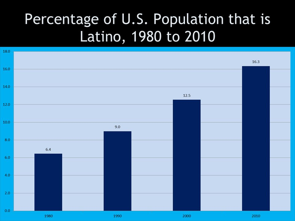 Percentage of U.S. Population that is Latino, 1980 to 2010
