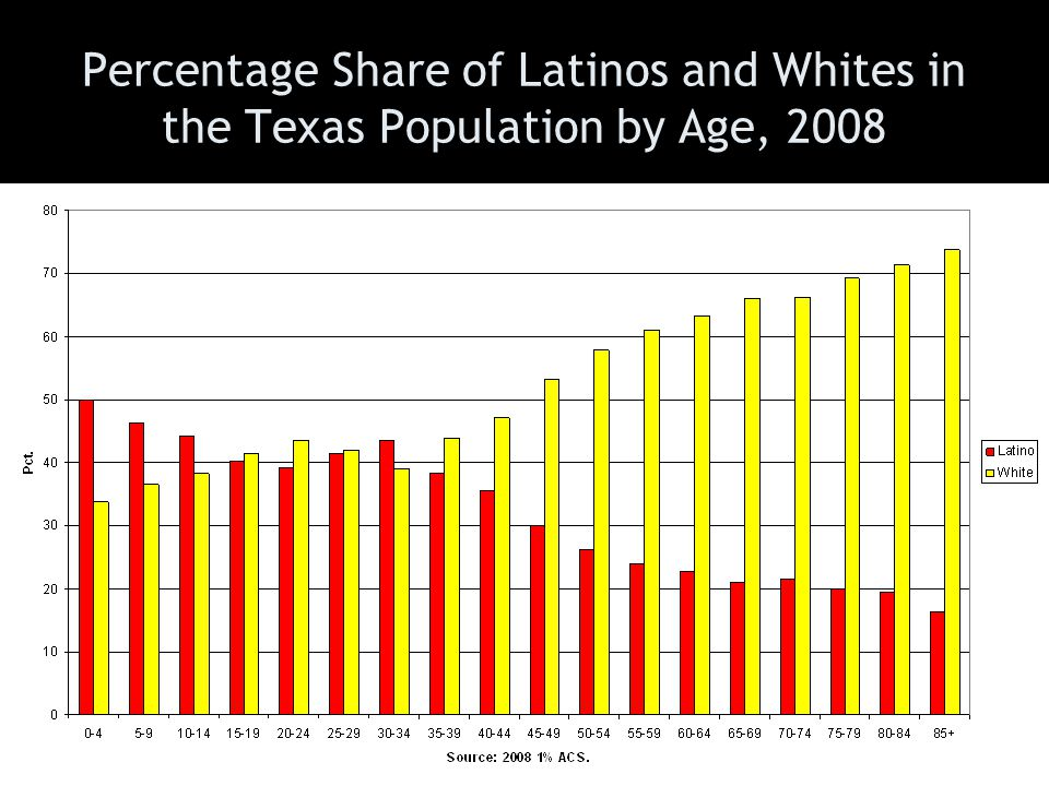 Percentage Share of Latinos and Whites in the Texas Population by Age, 2008