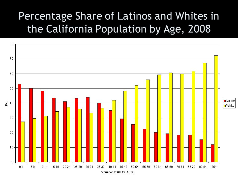 Percentage Share of Latinos and Whites in the California Population by Age, 2008