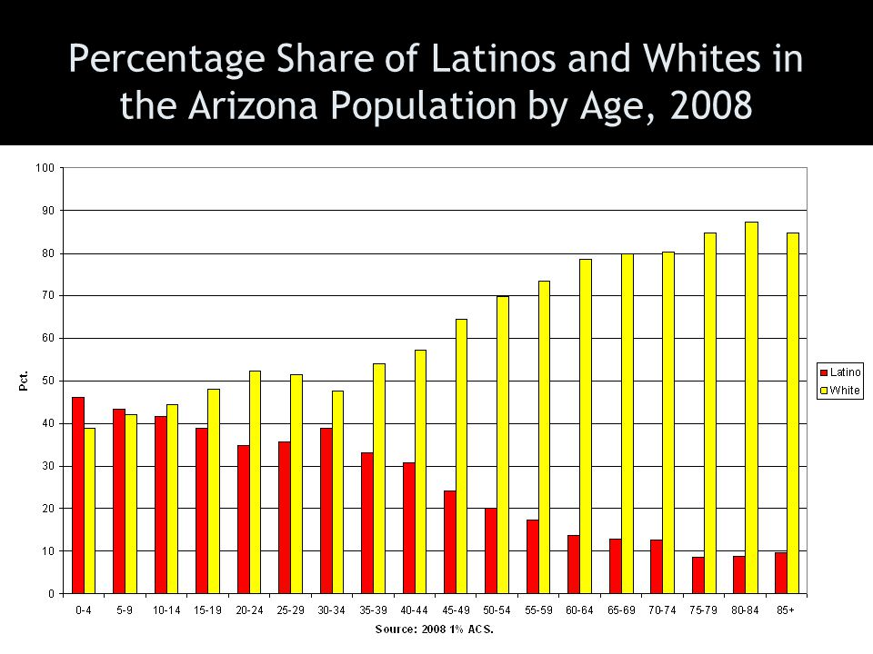 Percentage Share of Latinos and Whites in the Arizona Population by Age, 2008