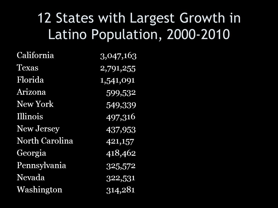 12 States with Largest Growth in Latino Population, 2000-2010