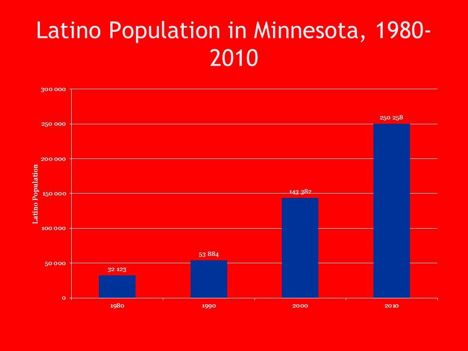 Latino Population in Minnesota, 1980-2010
