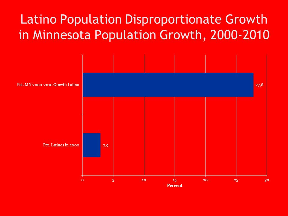 Latino Population Disproportionate Growth in Minnesota Population Growth, 2000-2010