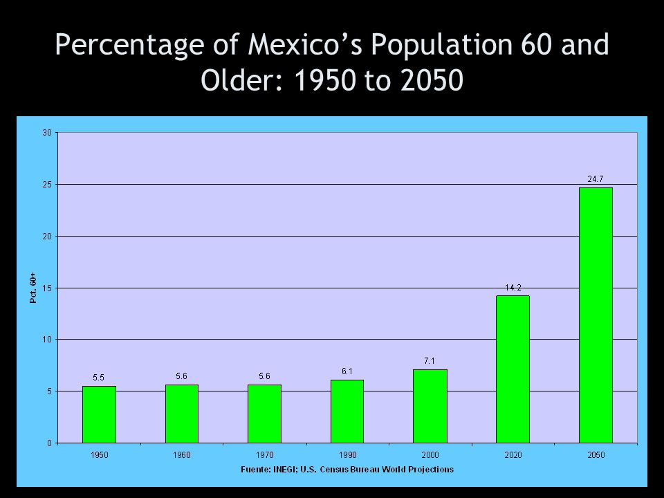 Percentage of Mexico's Population 60 and Older: 1950 to 2050