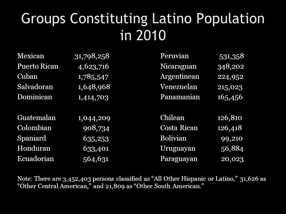 Groups Constituting Latino Population in 2010