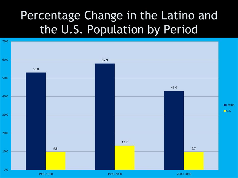 Percentage Change in the Latino and the U.S. Population by Period