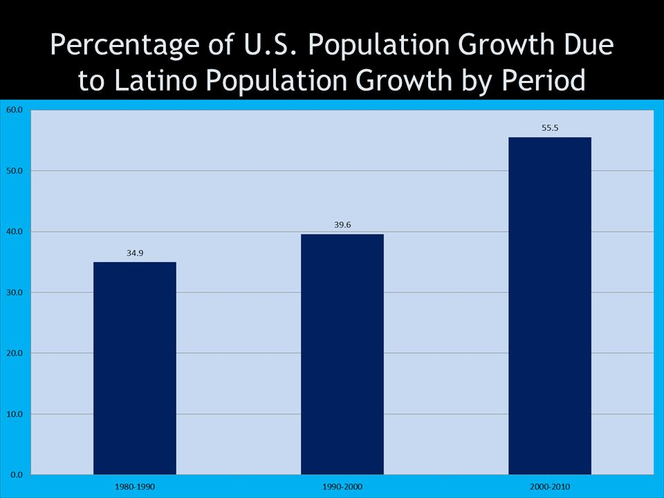 Percentage of U.S. Population Growth Due to Latino Population Growth by Period