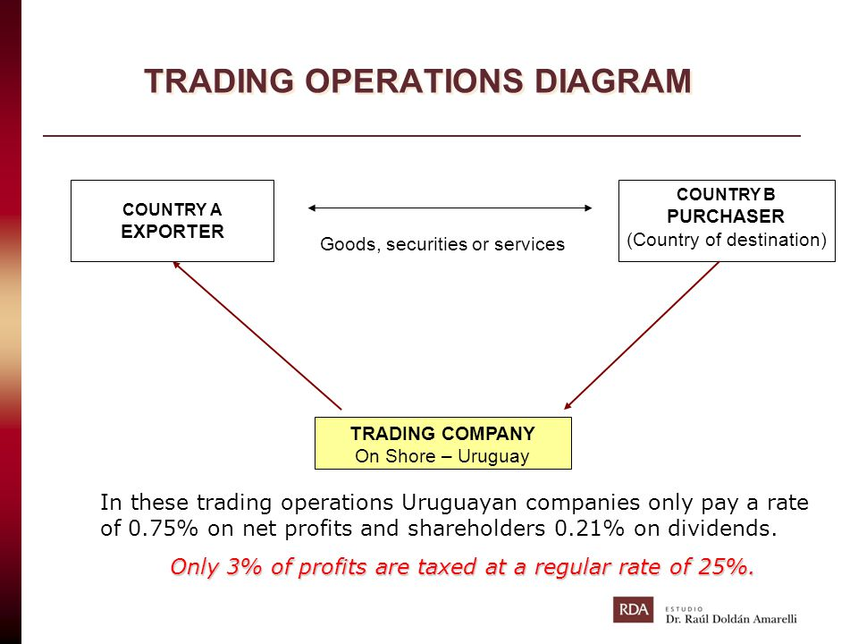 TRADING OPERATIONS DIAGRAM