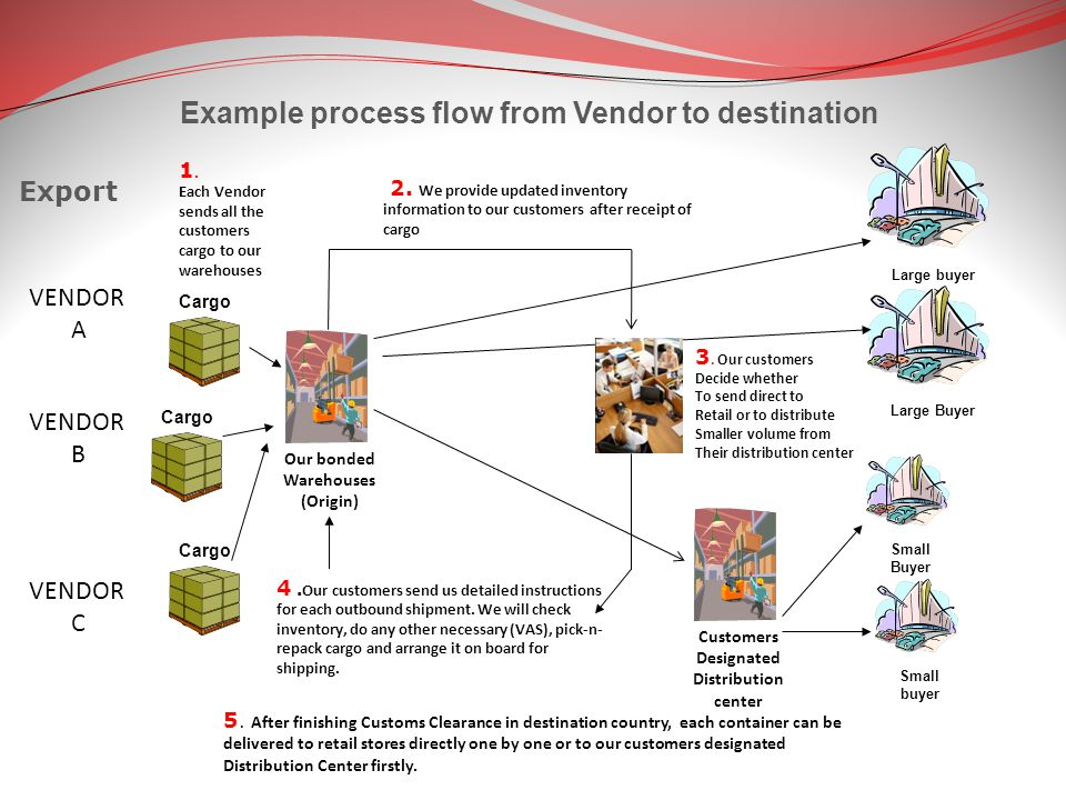 Example process flow from Vendor to destination