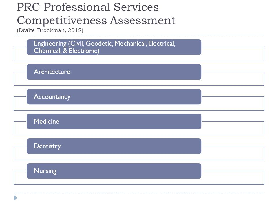 PRC Professional Services Competitiveness Assessment (Drake-Brockman, 2012)