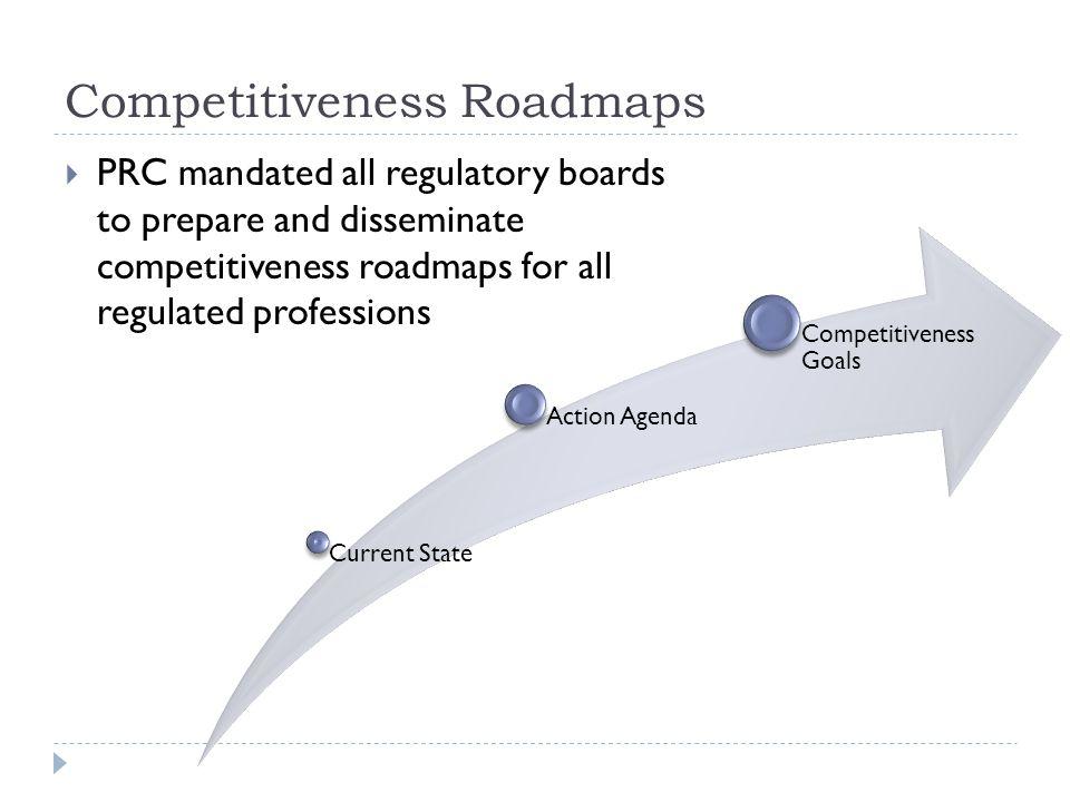 Competitiveness Roadmaps