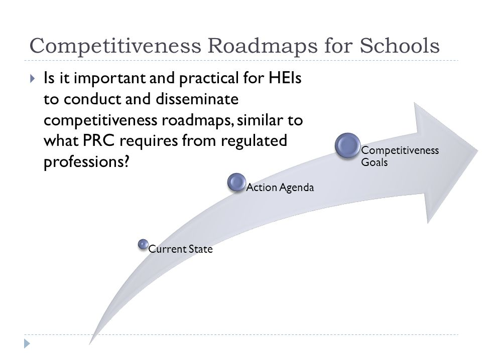 Competitiveness Roadmaps for Schools