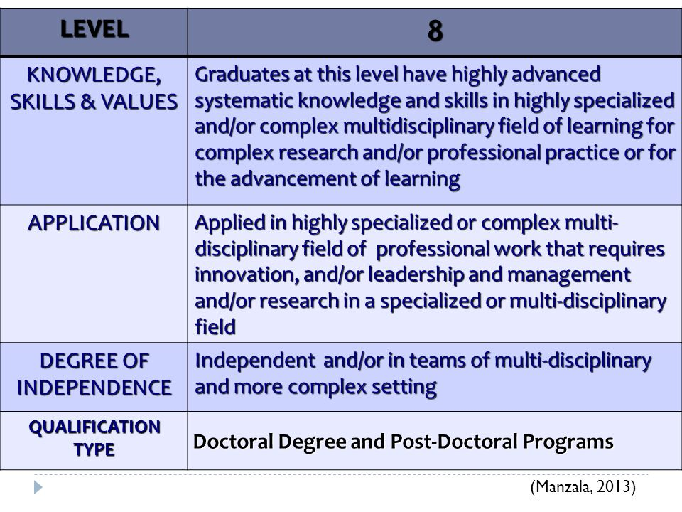 8 LEVEL KNOWLEDGE, SKILLS & VALUES APPLICATION DEGREE OF INDEPENDENCE
