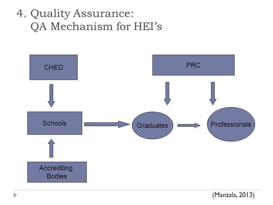 4. Quality Assurance: QA Mechanism for HEI's