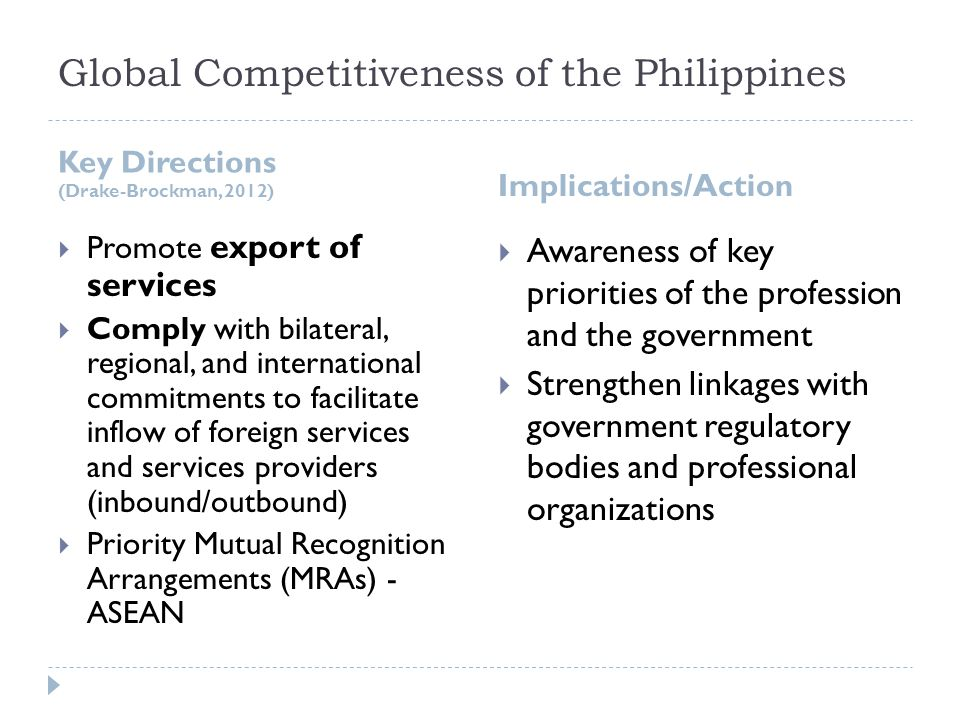 Global Competitiveness of the Philippines