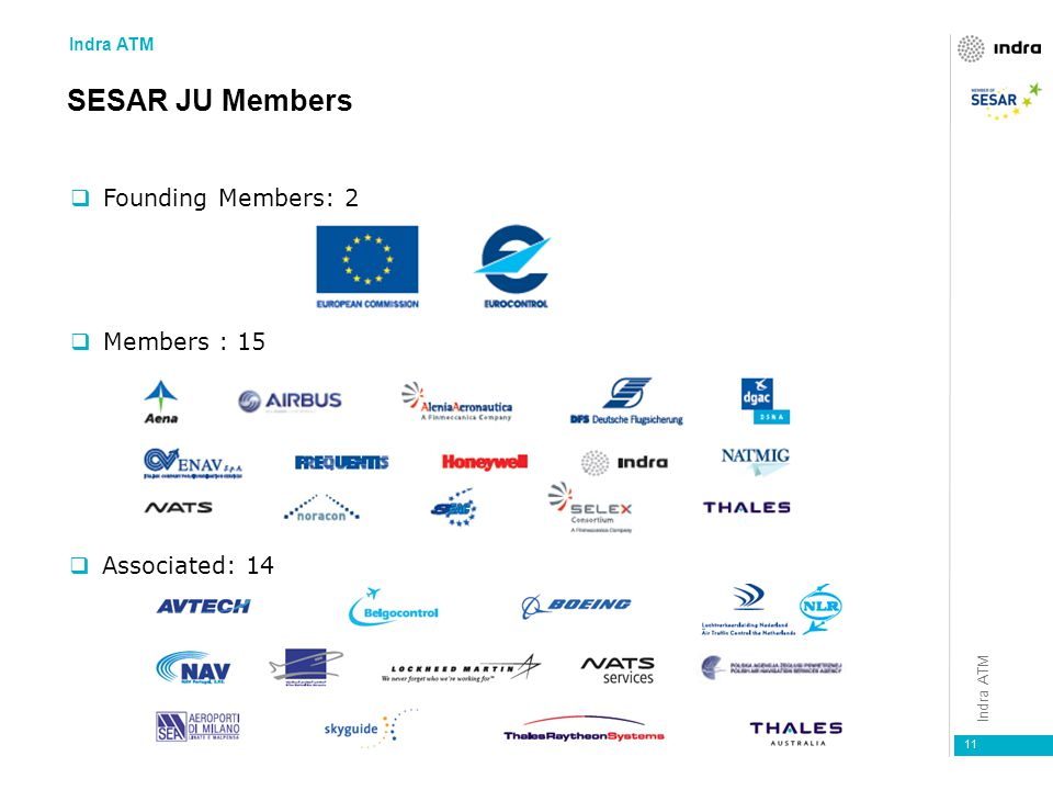 SESAR JU Members Founding Members: 2 Members : 15 Associated: 14