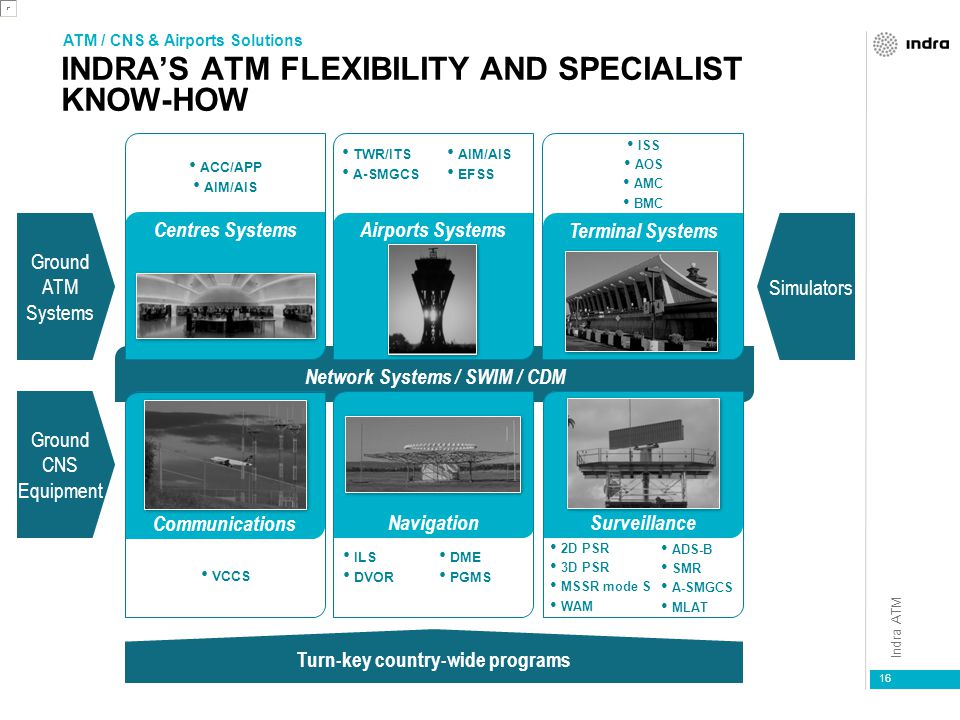 INDRA'S ATM FLEXIBILITY AND SPECIALIST KNOW-HOW