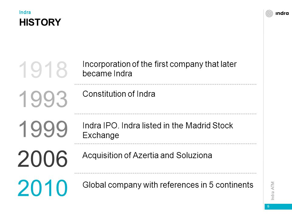 Indra HISTORY. 1918. Incorporation of the first company that later became Indra. Constitution of Indra.