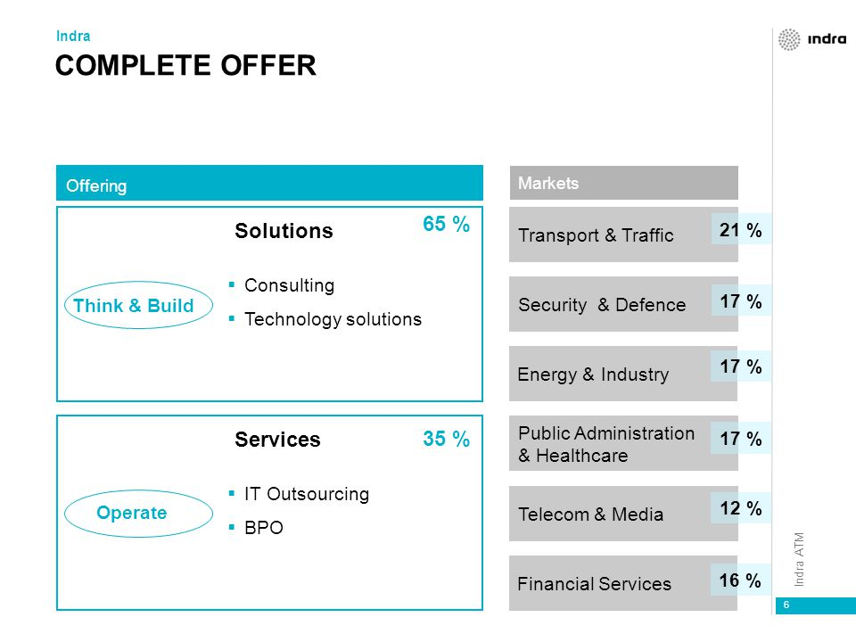 COMPLETE OFFER 65 % Solutions Services 35 % Transport & Traffic 21 %