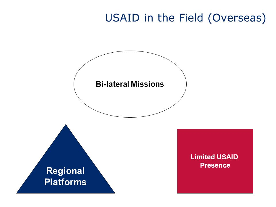 USAID in the Field (Overseas)