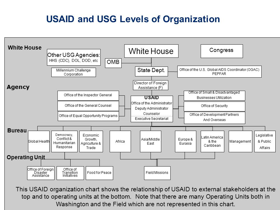 USAID and USG Levels of Organization