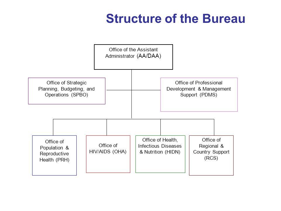 Structure of the Bureau