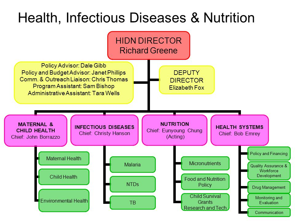 Health, Infectious Diseases & Nutrition
