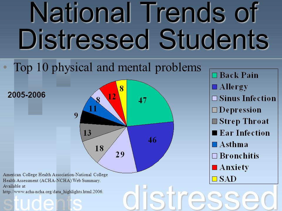 distressed National Trends of Distressed Students students