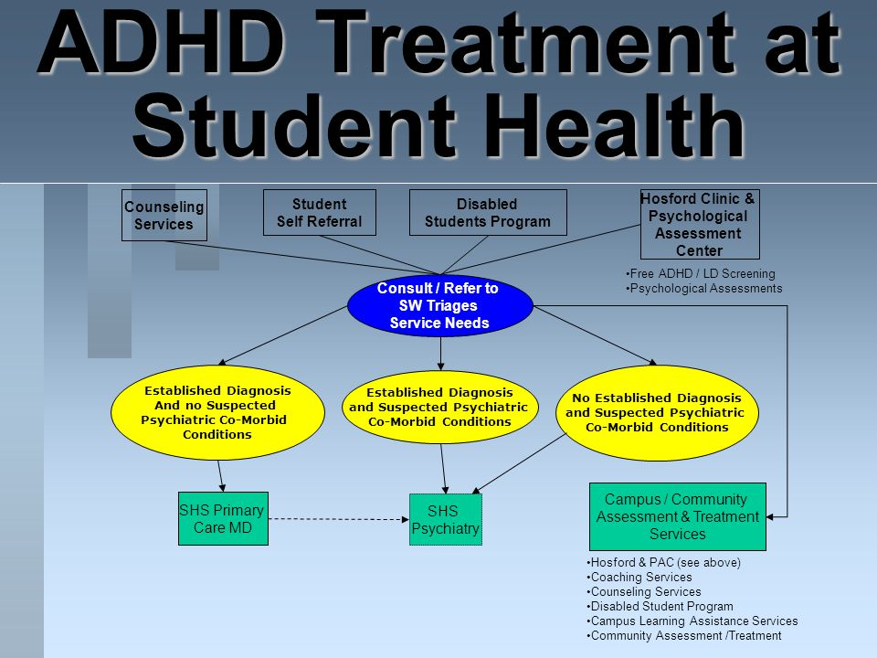 ADHD Treatment at Student Health