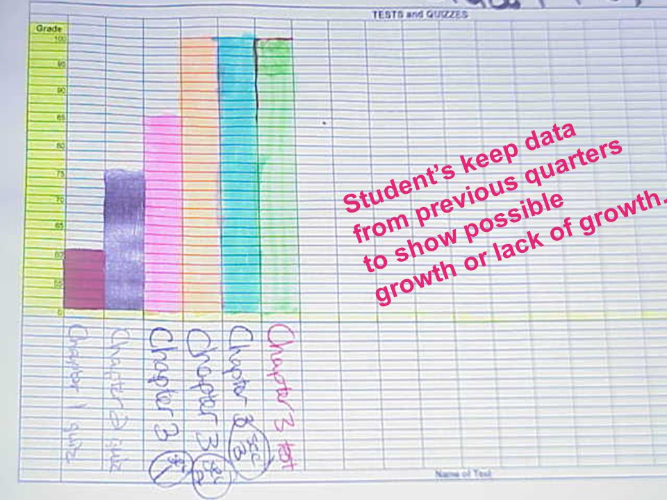 Student's keep data from previous quarters to show possible growth or lack of growth.