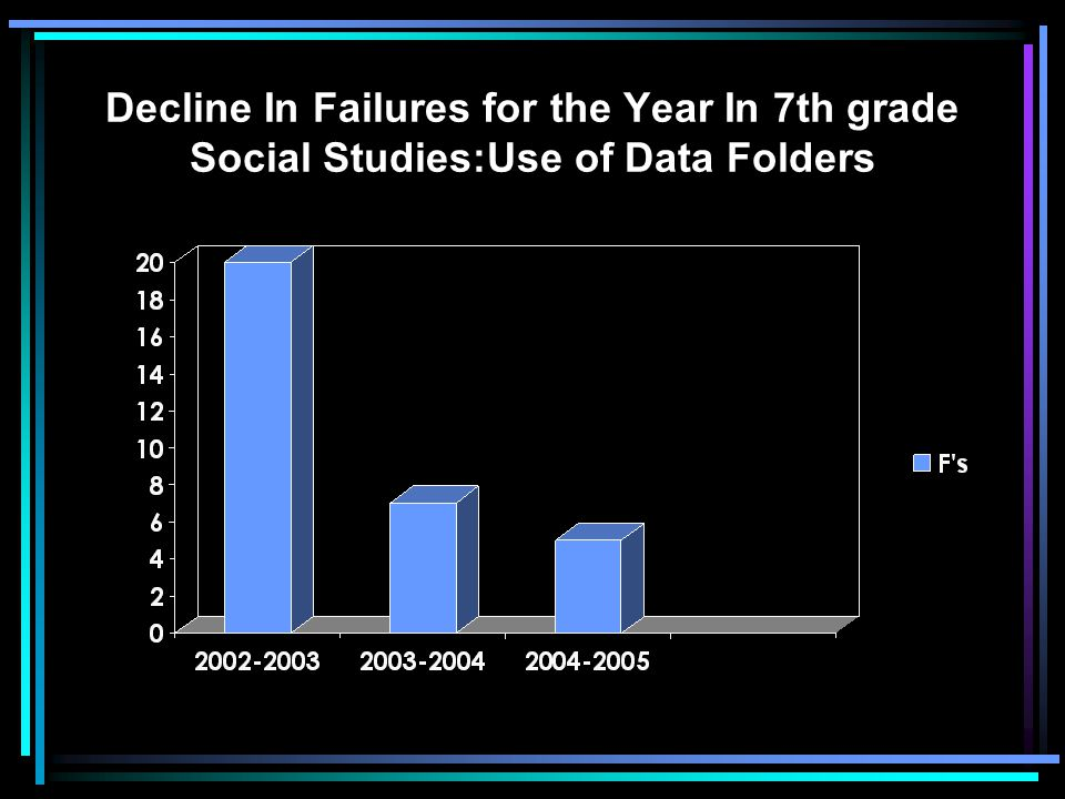 Decline In Failures for the Year In 7th grade Social Studies:Use of Data Folders