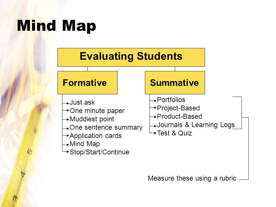 Mind Map Evaluating Students Formative Summative Portfolios Just ask
