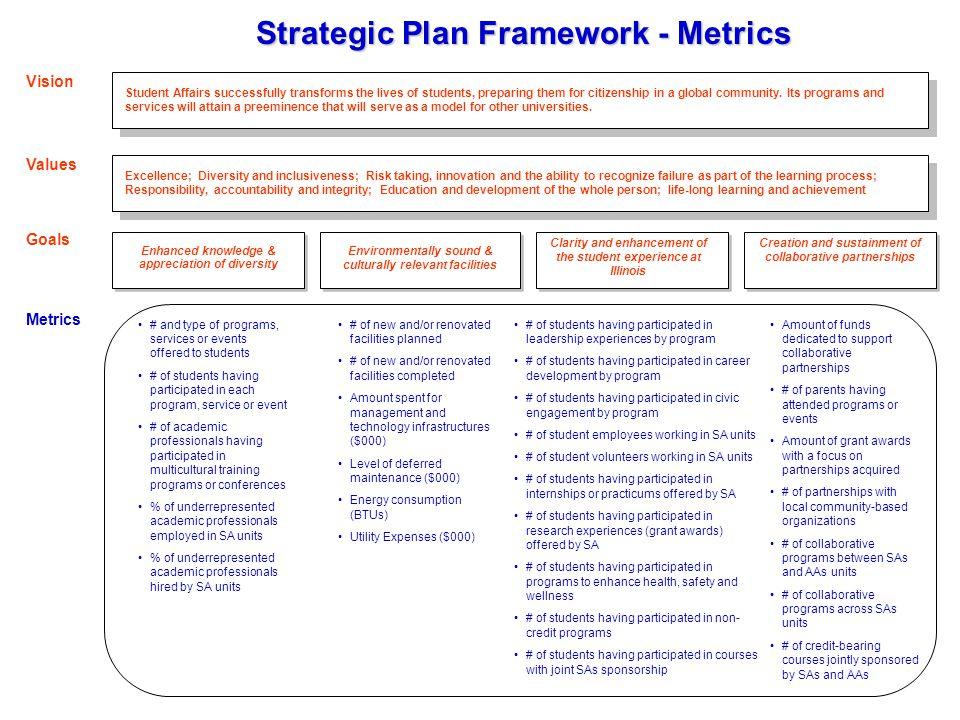 Strategic Plan Framework - Metrics