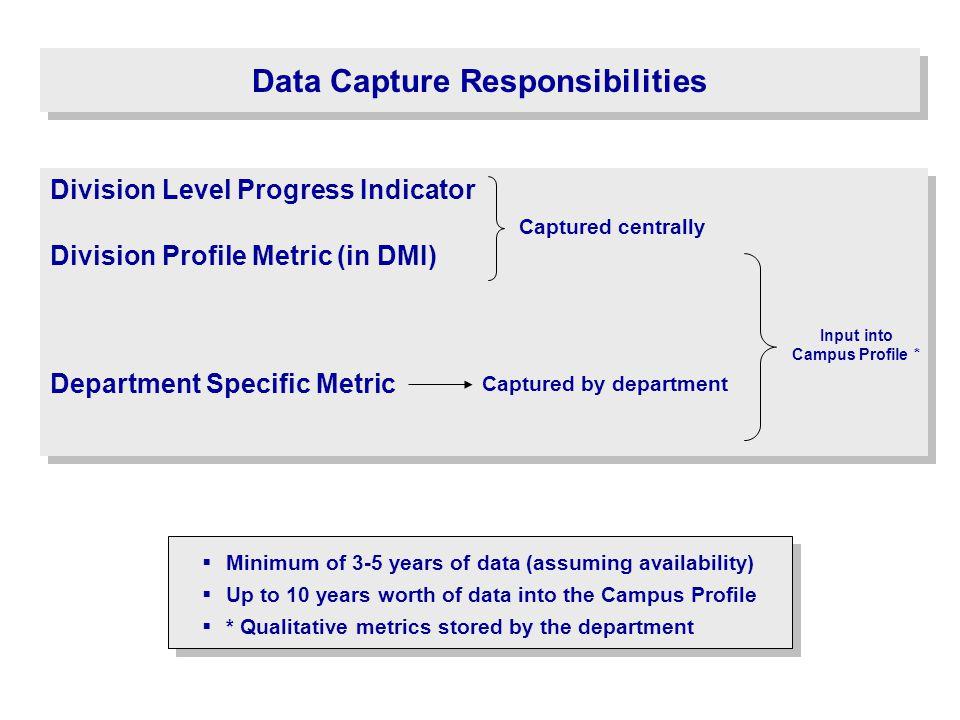 Data Capture Responsibilities