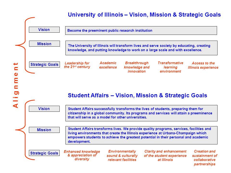 University of Illinois – Vision, Mission & Strategic Goals