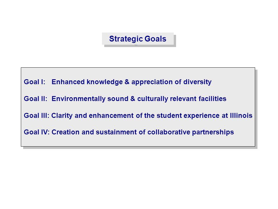 Strategic Goals Goal I: Enhanced knowledge & appreciation of diversity