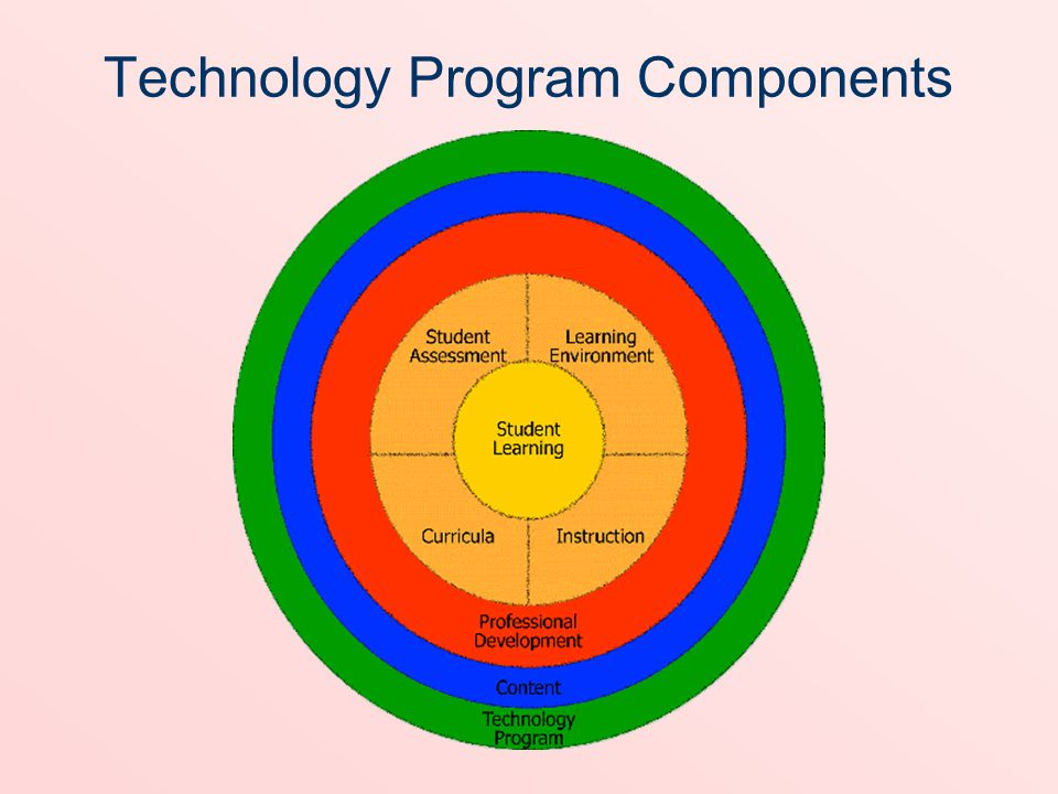 Technology Program Components