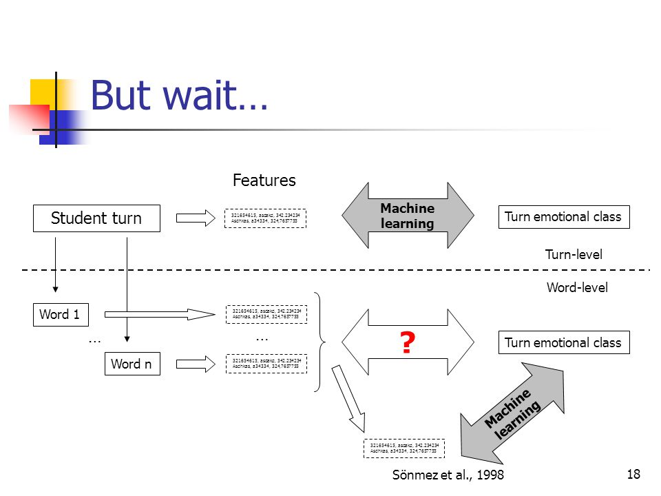 But wait… Features Student turn … … Machine learning