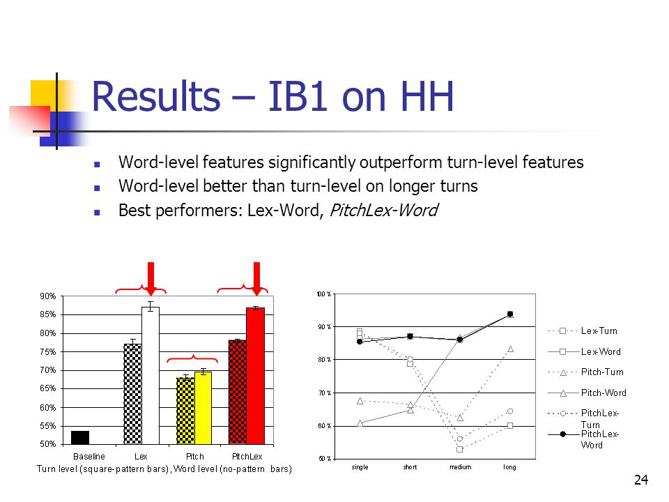 Results – IB1 on HH Word-level features significantly outperform turn-level features. Word-level better than turn-level on longer turns.