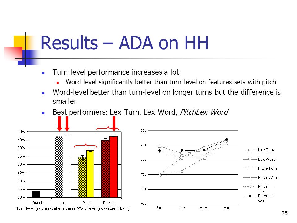 Results – ADA on HH Turn-level performance increases a lot