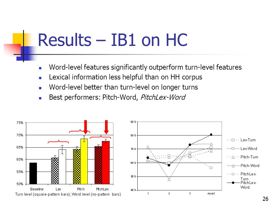 Results – IB1 on HC Word-level features significantly outperform turn-level features. Lexical information less helpful than on HH corpus.