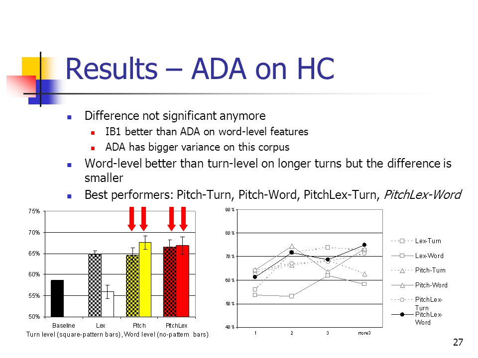 Results – ADA on HC Difference not significant anymore