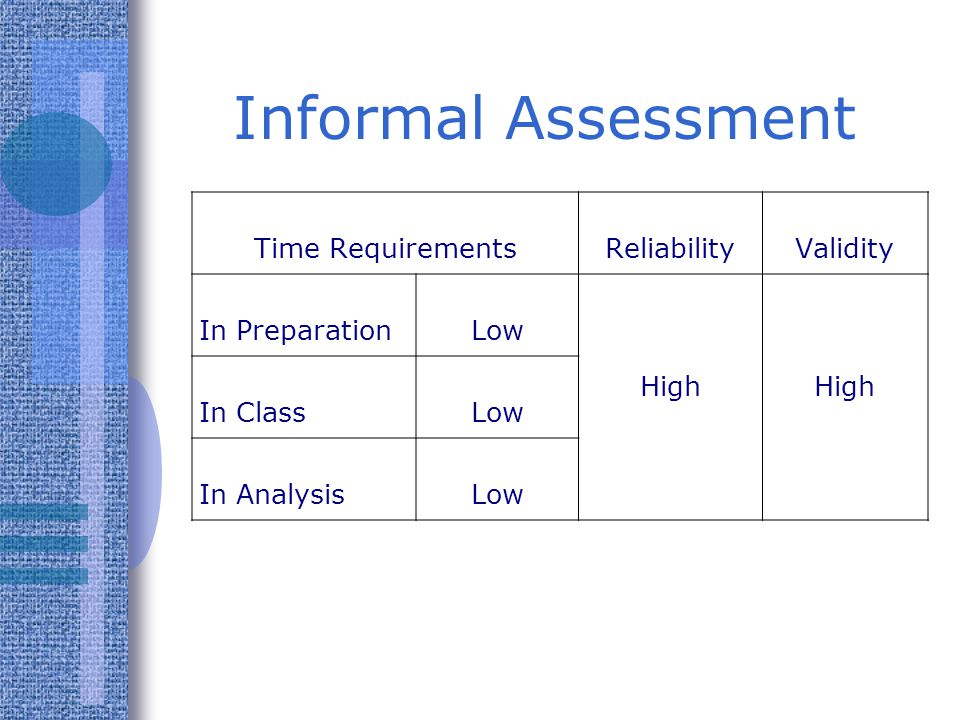 Informal Assessment Time Requirements Reliability Validity