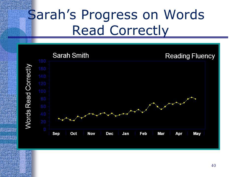 Sarah's Progress on Words Read Correctly