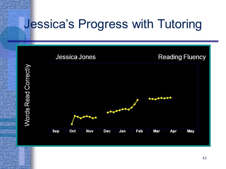 Jessica's Progress with Tutoring